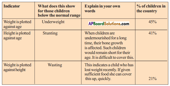 AP SSC 10th Class Social Studies Solutions Chapter 11 Food Security 7