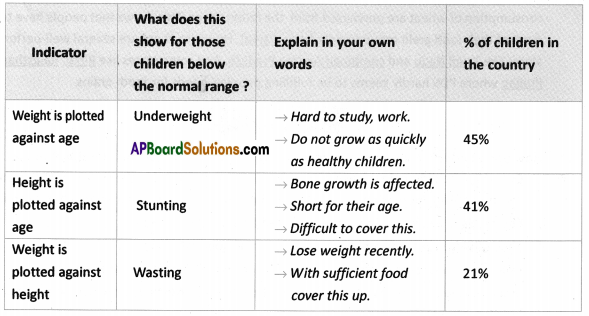AP SSC 10th Class Social Studies Solutions Chapter 11 Food Security 8