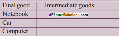 AP SSC 10th Class Social Studies Solutions Chapter 3 Production and Employment 13