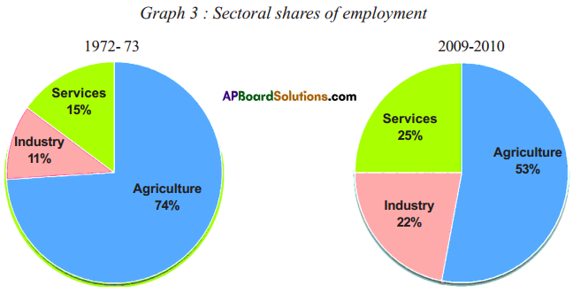 AP SSC 10th Class Social Studies Solutions Chapter 3 Production and Employment 19