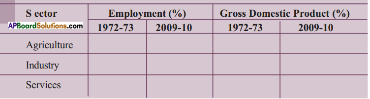 AP SSC 10th Class Social Studies Solutions Chapter 3 Production and Employment 21