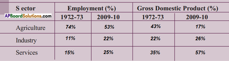 AP SSC 10th Class Social Studies Solutions Chapter 3 Production and Employment 22