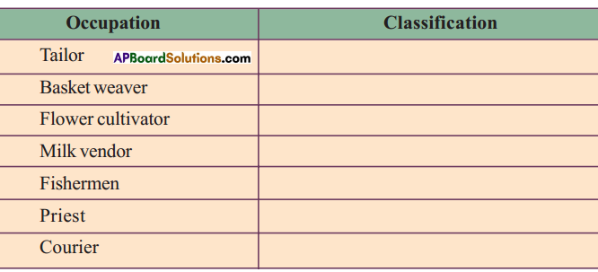 AP SSC 10th Class Social Studies Solutions Chapter 3 Production and Employment 4