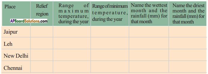 AP SSC 10th Class Social Studies Solutions Chapter 4 Climate of India 6
