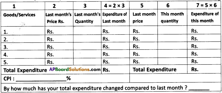 AP Board 9th Class Social Studies Solutions Chapter 10 Prices and Cost of Living 1