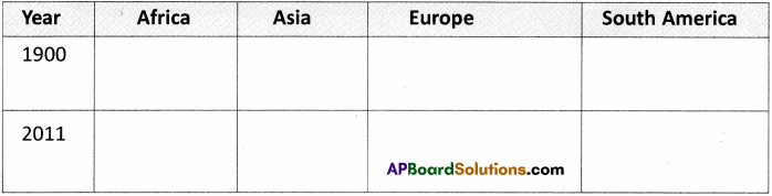 AP Board 9th Class Social Studies Solutions Chapter 19 Expansion of Democracy 3