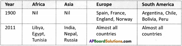 AP Board 9th Class Social Studies Solutions Chapter 19 Expansion of Democracy 4