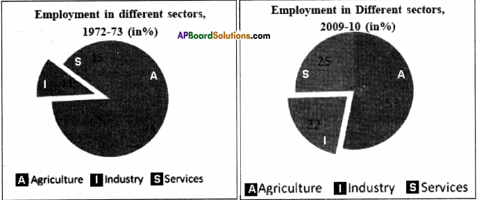 AP Board 9th Class Social Studies Solutions Chapter 7 Industries in India 3