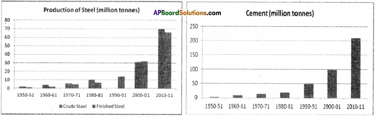 AP Board 9th Class Social Studies Solutions Chapter 7 Industries in India 5