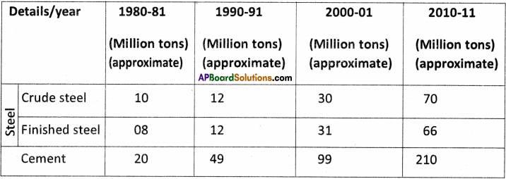 AP Board 9th Class Social Studies Solutions Chapter 7 Industries in India 6