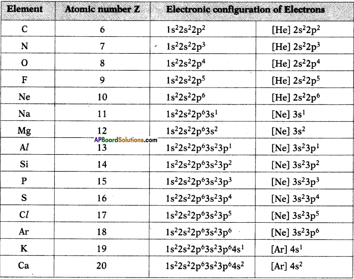 AP SSC 10th Class Chemistry Solutions Chapter 8 Structure of Atom 10