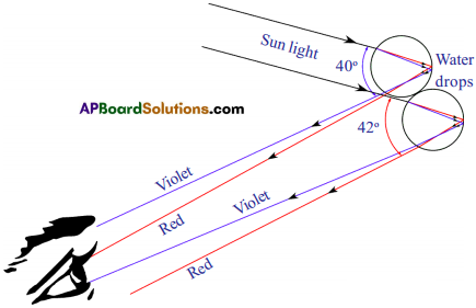 AP SSC 10th Class Physics Solutions Chapter 7 Human Eye and Colourful World 22