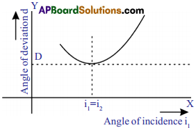 AP SSC 10th Class Physics Solutions Chapter 7 Human Eye and Colourful World 5