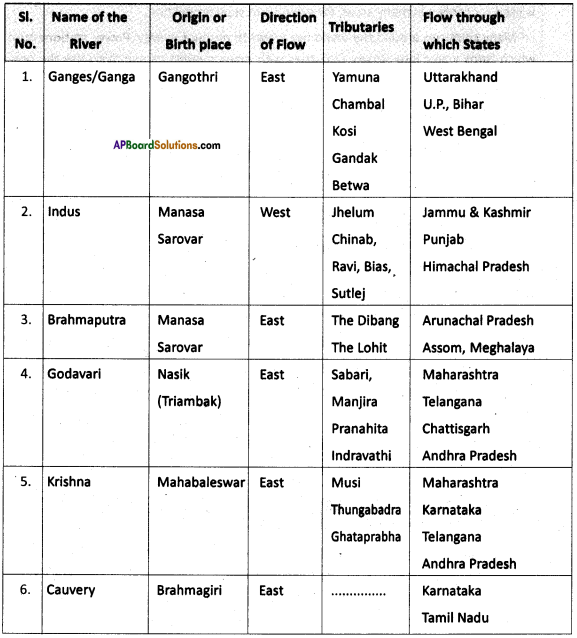 AP SSC 10th Class Social Studies Important Questions Chapter 5 Indian Rivers and Water Resources 8