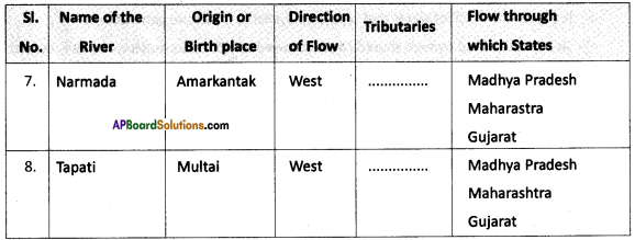 AP SSC 10th Class Social Studies Important Questions Chapter 5 Indian Rivers and Water Resources 9