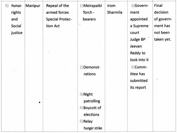 AP SSC 10th Class Social Studies Solutions Chapter 21 Social Movements in Our Times 9
