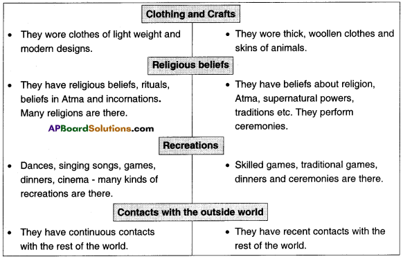 AP Board 8th Class Social Studies Solutions Chapter 4 The Polar Regions 2