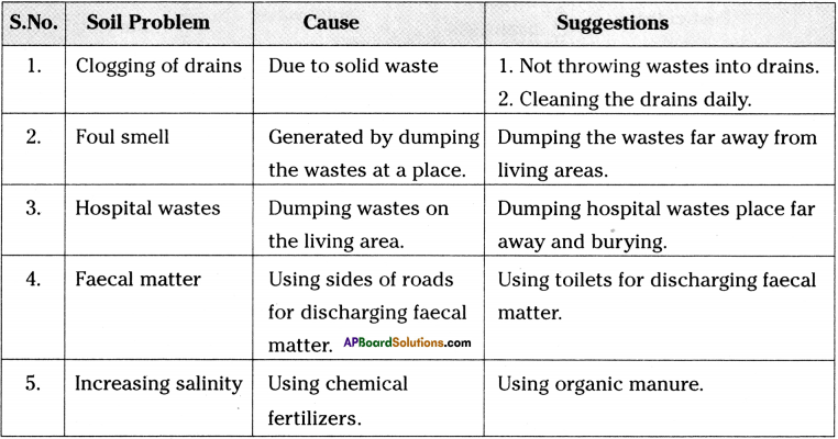 AP Board 9th Class Biology Solutions Chapter 10 Soil Pollution 5