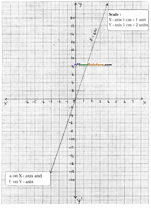AP Board 9th Class Maths Solutions Chapter 6 Linear Equation in Two Variables Ex 6.3 11