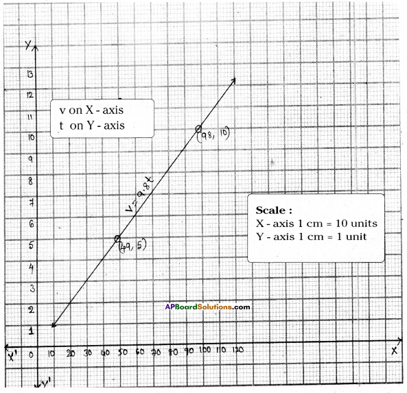AP Board 9th Class Maths Solutions Chapter 6 Linear Equation in Two Variables Ex 6.3 12