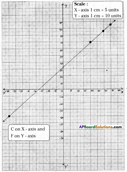 AP Board 9th Class Maths Solutions Chapter 6 Linear Equation in Two Variables Ex 6.3 21