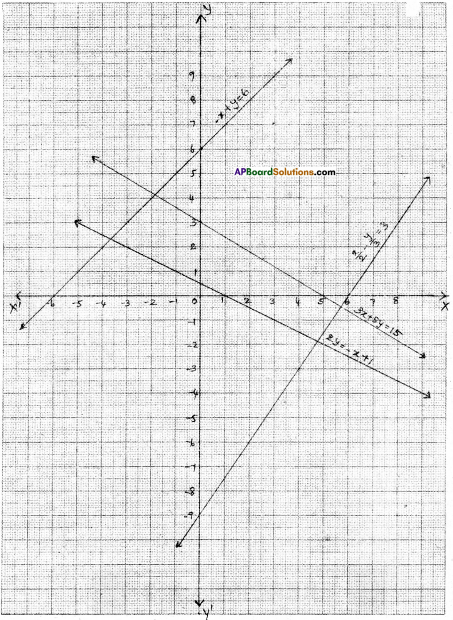 AP Board 9th Class Maths Solutions Chapter 6 Linear Equation in Two Variables Ex 6.3 3