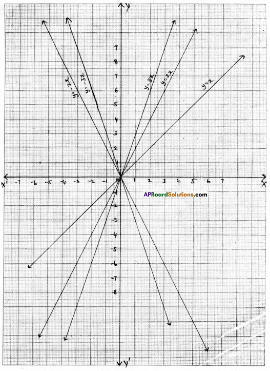 AP Board 9th Class Maths Solutions Chapter 6 Linear Equation in Two Variables Ex 6.3 4