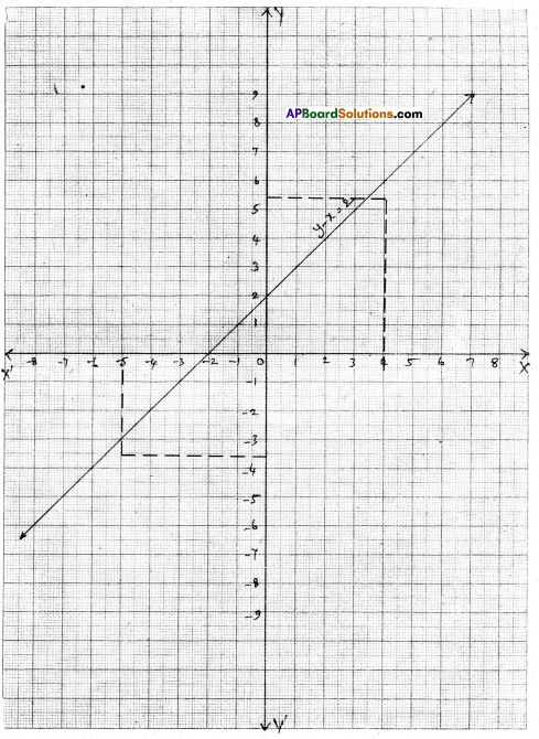 AP Board 9th Class Maths Solutions Chapter 6 Linear Equation in Two Variables Ex 6.3 6