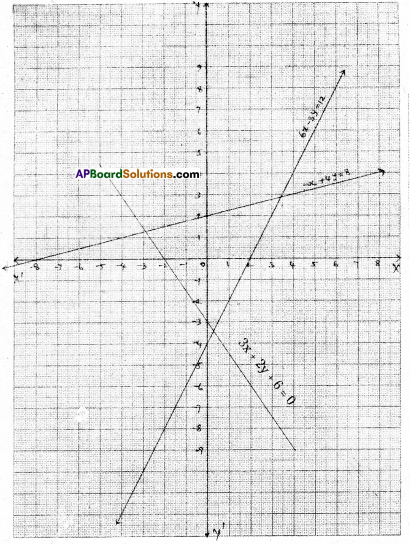 AP Board 9th Class Maths Solutions Chapter 6 Linear Equation in Two Variables Ex 6.3 8
