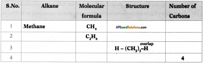 AP SSC 10th Class Chemistry Important Questions Chapter 14 Carbon and its Compounds 54