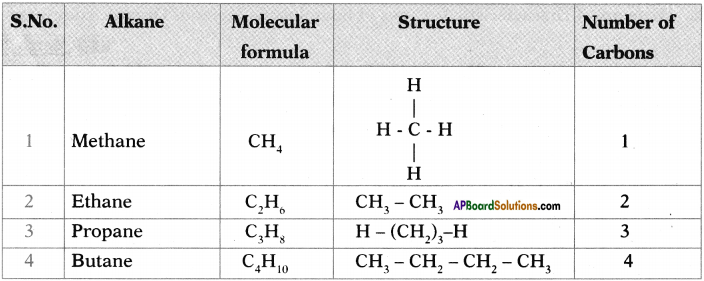 AP SSC 10th Class Chemistry Important Questions Chapter 14 Carbon and its Compounds 55