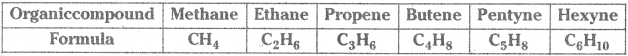 AP SSC 10th Class Chemistry Important Questions Chapter 14 Carbon and its Compounds 59