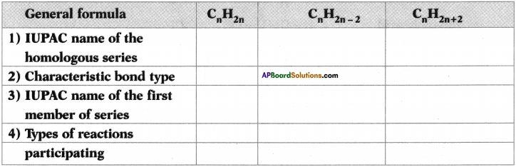 AP SSC 10th Class Chemistry Important Questions Chapter 14 Carbon and its Compounds 69