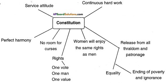 AP State Syllabus 8th Class Social Studies Important Questions 12th Lesson The Indian Constitution 3
