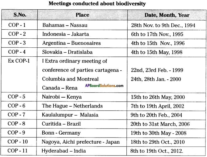 AP Board 8th Class Biology Solutions Chapter 6 Biodiversity and its Conservation 3