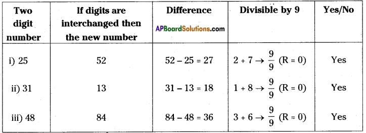 AP Board 8th Class Maths Solutions Chapter 15 Playing with Numbers InText Questions 19