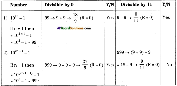 AP Board 8th Class Maths Solutions Chapter 15 Playing with Numbers InText Questions 20