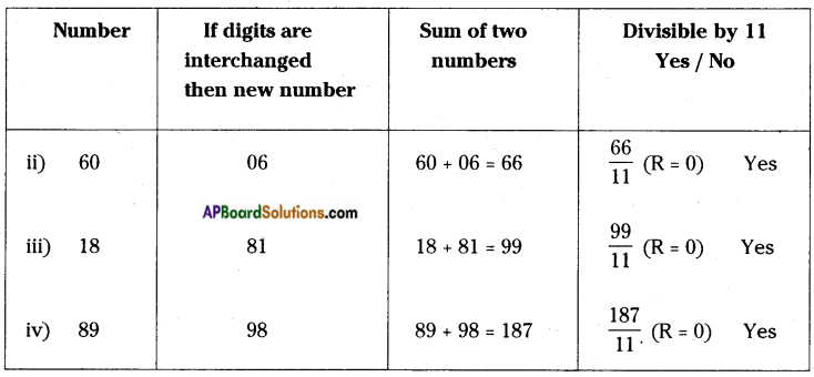 AP Board 8th Class Maths Solutions Chapter 15 Playing with Numbers InText Questions 9