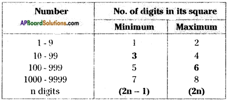 AP Board 8th Class Maths Solutions Chapter 6 Square Roots and Cube Roots InText Questions 8
