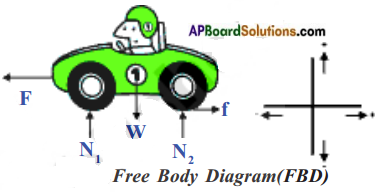 AP Board 8th Class Physical Science Solutions Chapter 1 Force 20