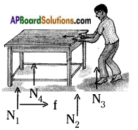 AP Board 8th Class Physical Science Solutions Chapter 1 Force 7