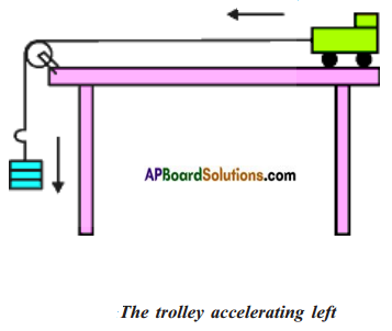 AP Board 8th Class Physical Science Solutions Chapter 2 Friction 3