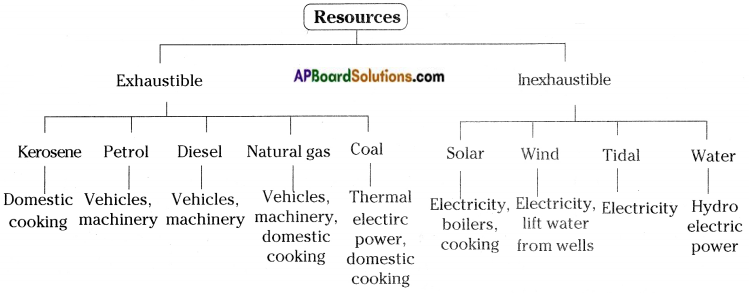AP Board 8th Class Physical Science Solutions Chapter 7 Coal and Petroleum 3