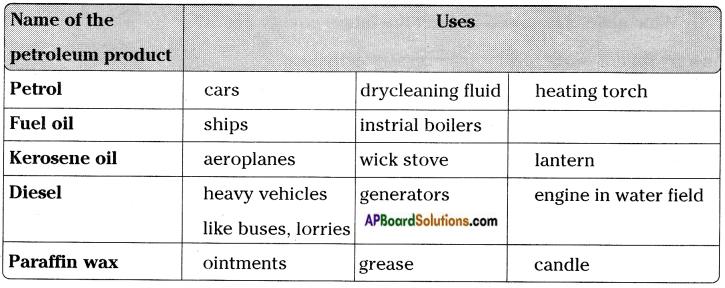 AP Board 8th Class Physical Science Solutions Chapter 7 Coal and Petroleum 7