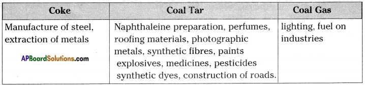 AP Board 8th Class Physical Science Solutions Chapter 7 Coal and Petroleum 9