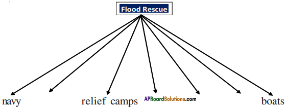 AP Board 9th Class English Solutions Chapter 5A A Havoc of Flood 2
