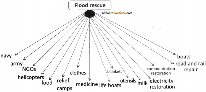 AP Board 9th Class English Solutions Chapter 5A A Havoc of Flood 5