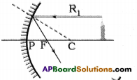 AP Board 9th Class Physical Science Solutions Chapter 7 Reflection of Light at Curved Surfaces 11