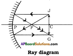 AP Board 9th Class Physical Science Solutions Chapter 7 Reflection of Light at Curved Surfaces 16