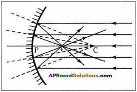 AP Board 9th Class Physical Science Solutions Chapter 7 Reflection of Light at Curved Surfaces 21